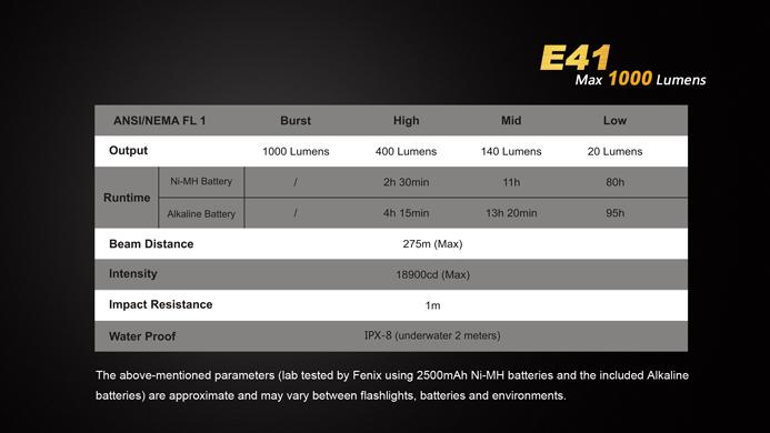 Fenix E41 XM-L2 1000 Lumens