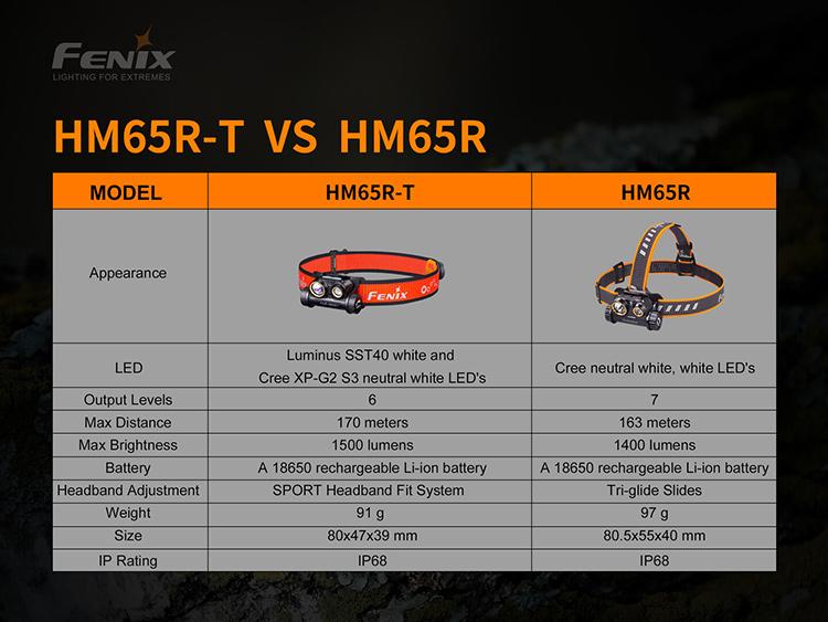 ไฟฉายคาดหัว Fenix HM65R-T