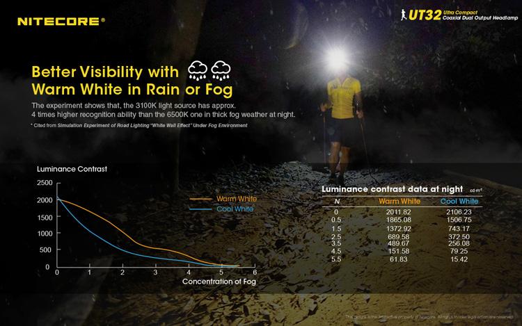 ไฟฉายคาดหัว Nitecore UT32